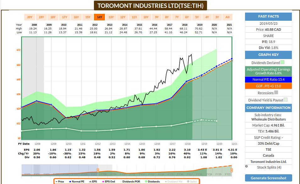 Toromont Industries