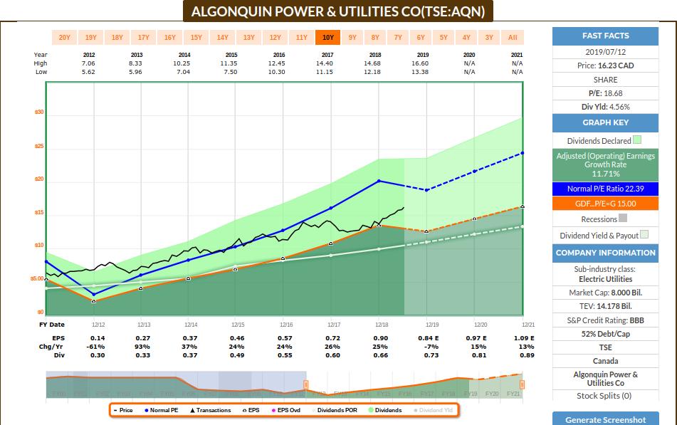 AQN earnings