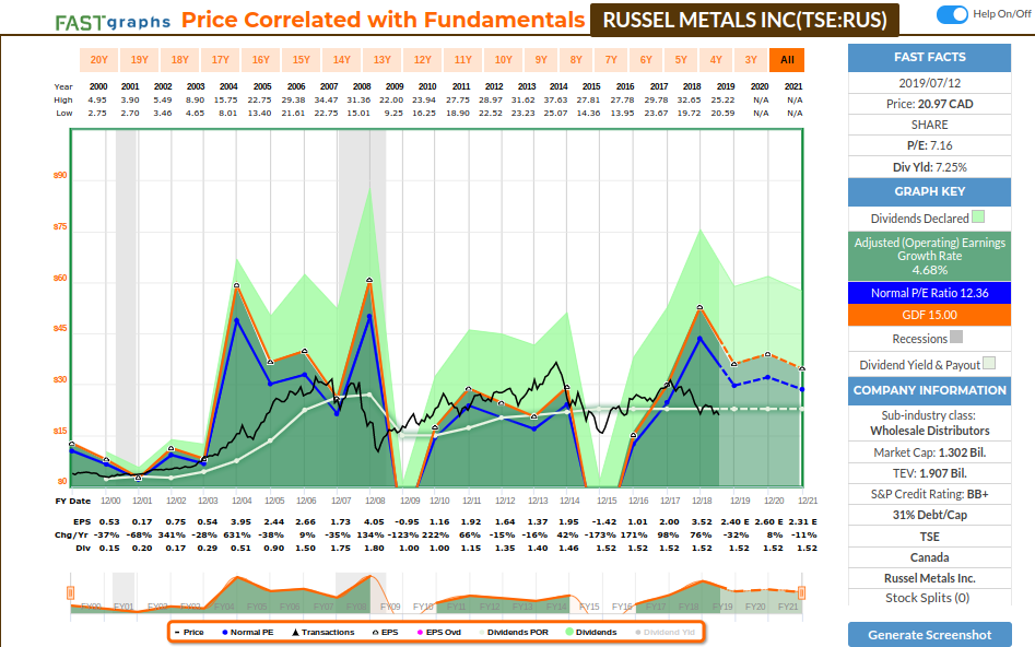 RUS earnings